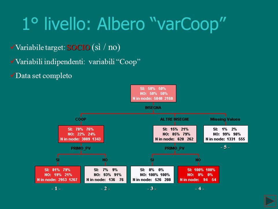 1° livello: Albero varCoop