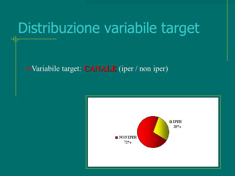 Distribuzione variabile target