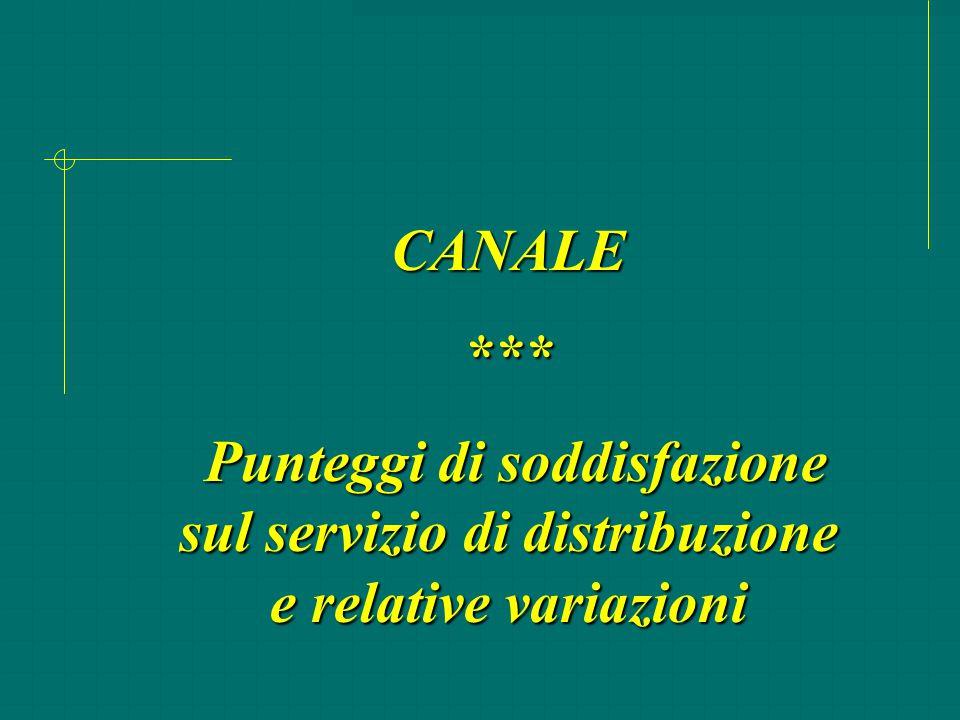 CANALE *** Punteggi di soddisfazione sul servizio di distribuzione e relative variazioni