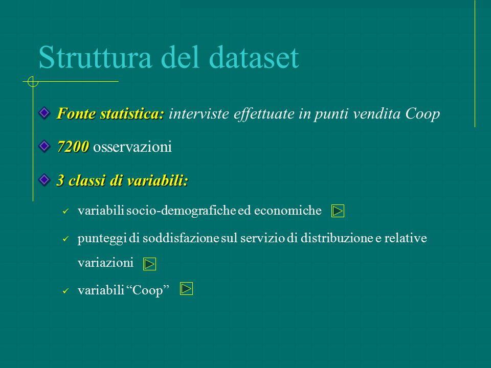 Struttura del dataset Fonte statistica: interviste effettuate in punti vendita Coop. 7200 osservazioni.