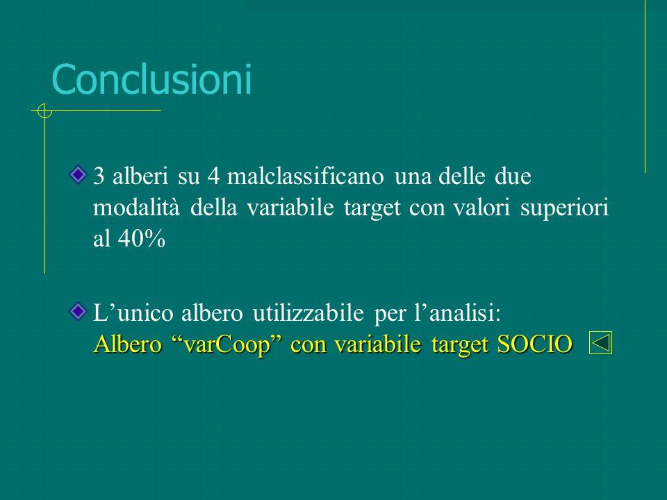 Conclusioni 3 alberi su 4 malclassificano una delle due modalità della variabile target con valori superiori al 40%