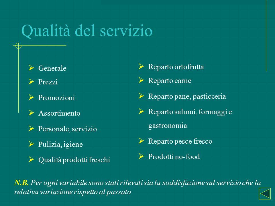 Qualità del servizio Reparto ortofrutta Generale Reparto carne Prezzi