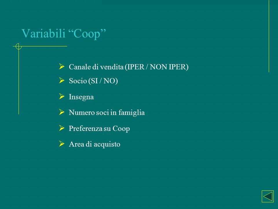 Variabili Coop Canale di vendita (IPER / NON IPER) Socio (SI / NO)