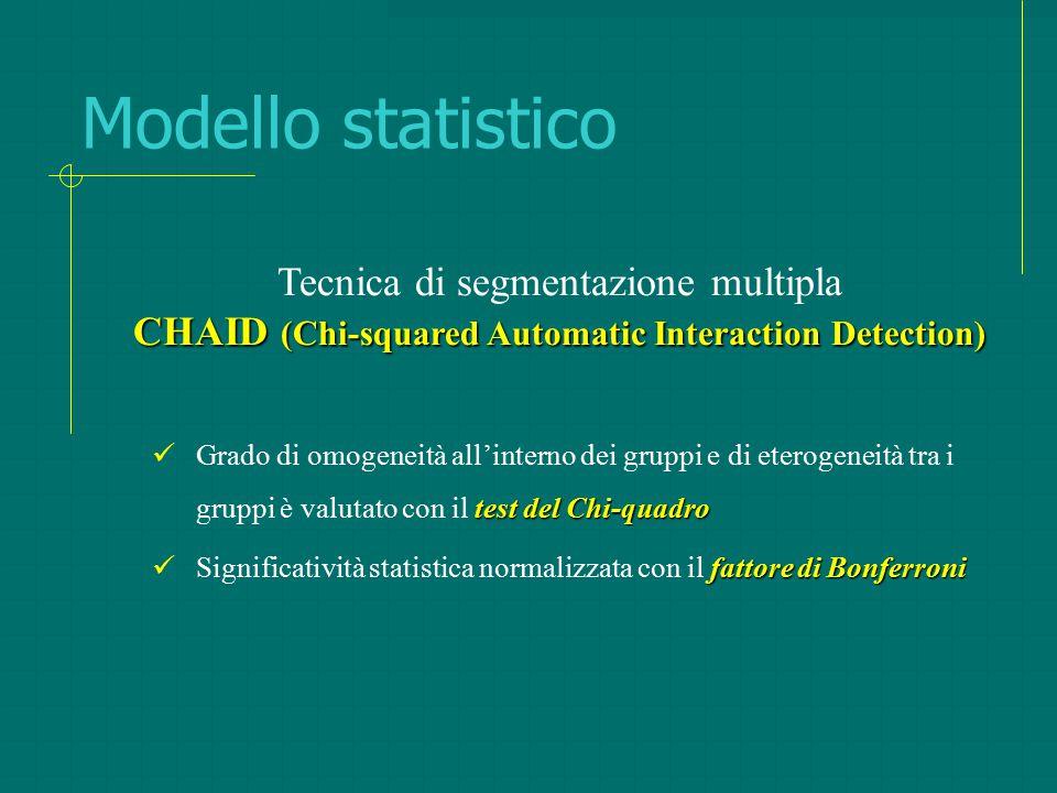 Modello statistico Tecnica di segmentazione multipla CHAID (Chi-squared Automatic Interaction Detection)