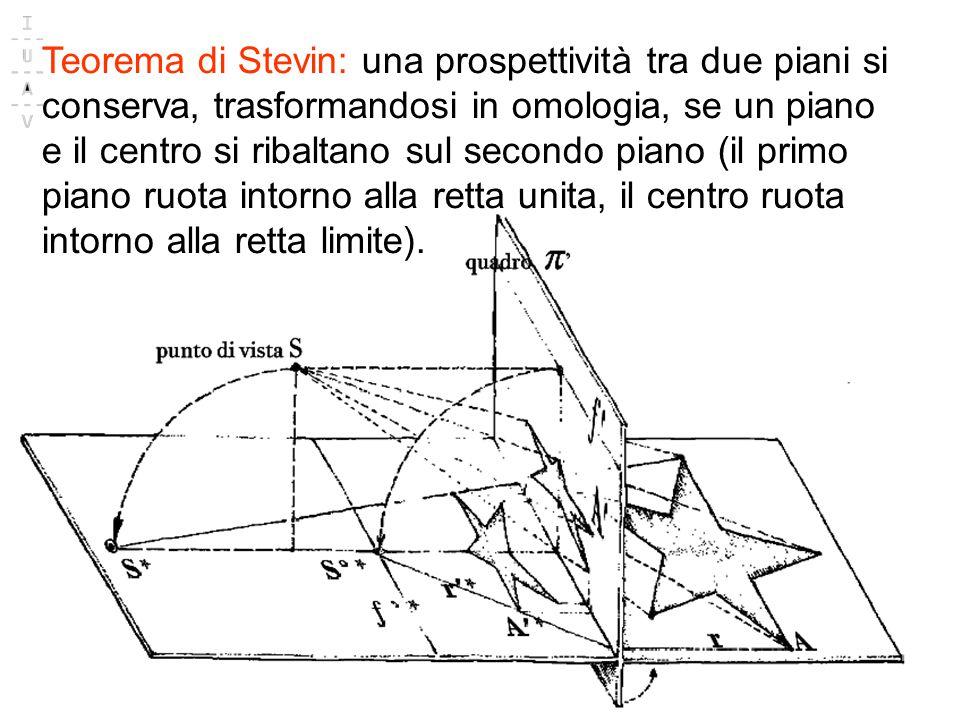 Teorema di Stevin: una prospettività tra due piani si conserva, trasformandosi in omologia, se un piano e il centro si ribaltano sul secondo piano (il primo piano ruota intorno alla retta unita, il centro ruota intorno alla retta limite).