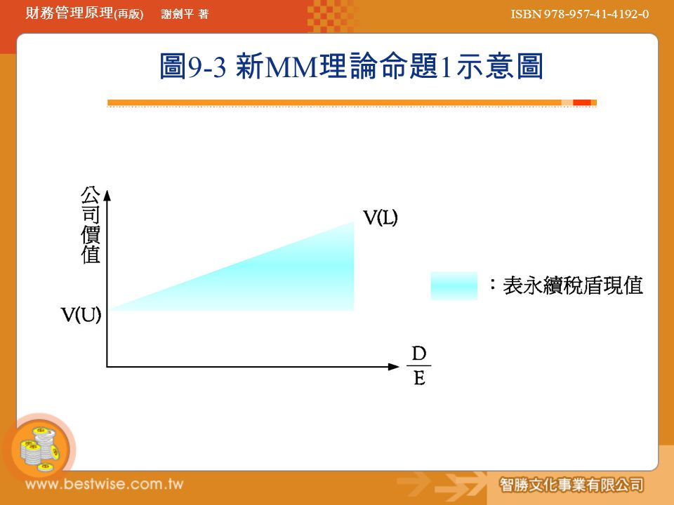 圖9-3 新MM理論命題1示意圖