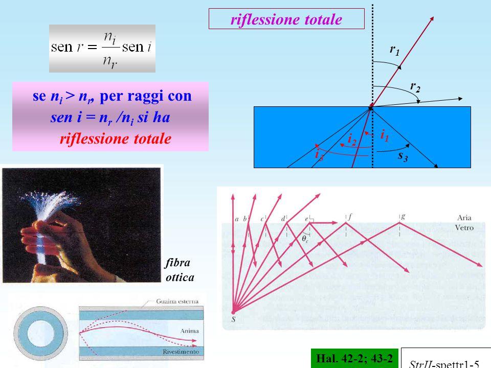 se ni > nr, per raggi con sen i = nr /ni si ha riflessione totale