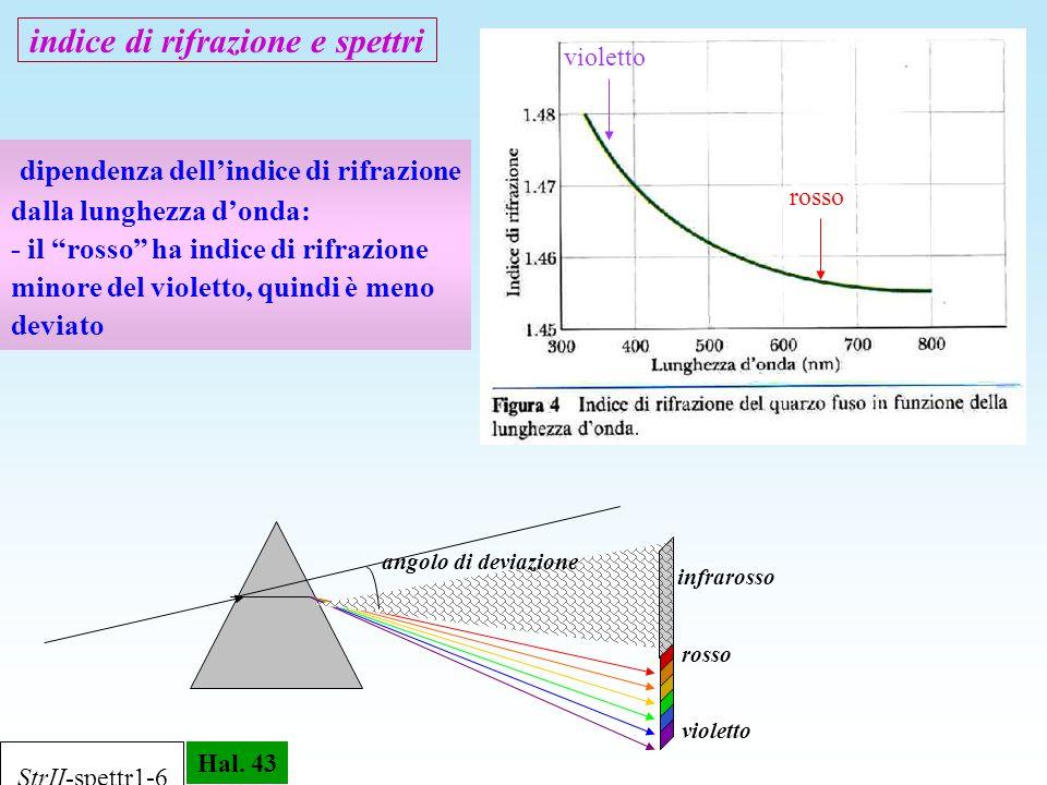 indice di rifrazione e spettri