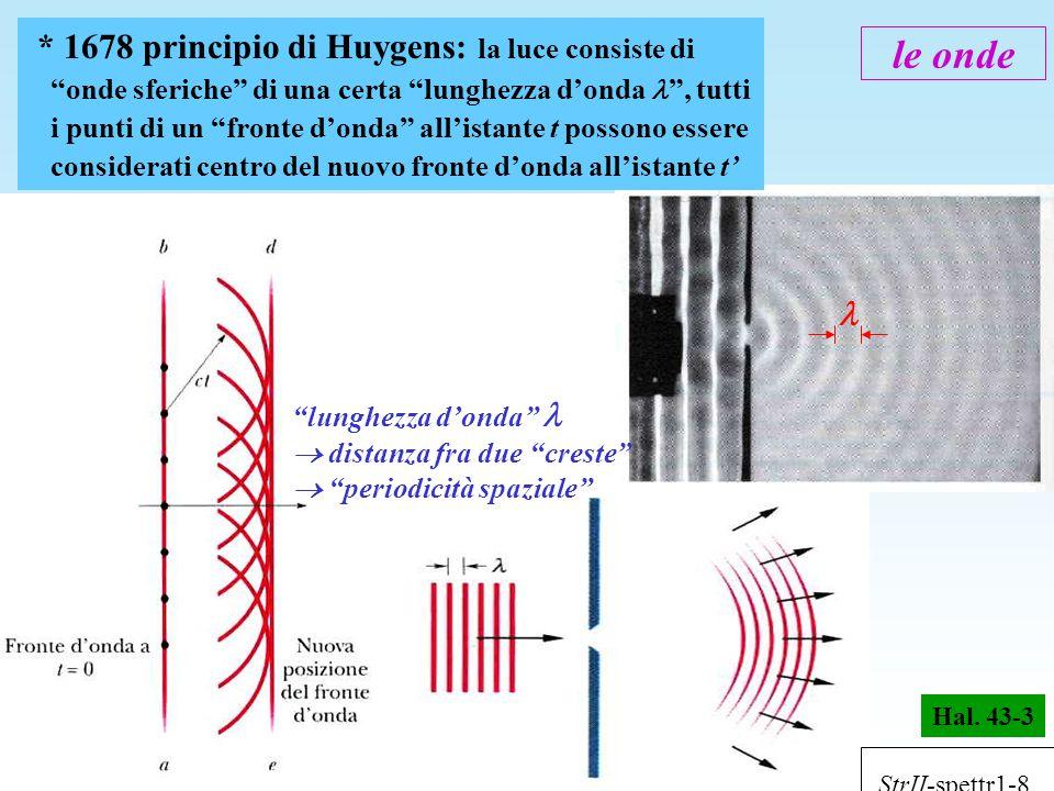 * 1678 principio di Huygens: la luce consiste di onde sferiche di una certa lunghezza d'onda  , tutti i punti di un fronte d'onda all'istante t possono essere considerati centro del nuovo fronte d'onda all'istante t'