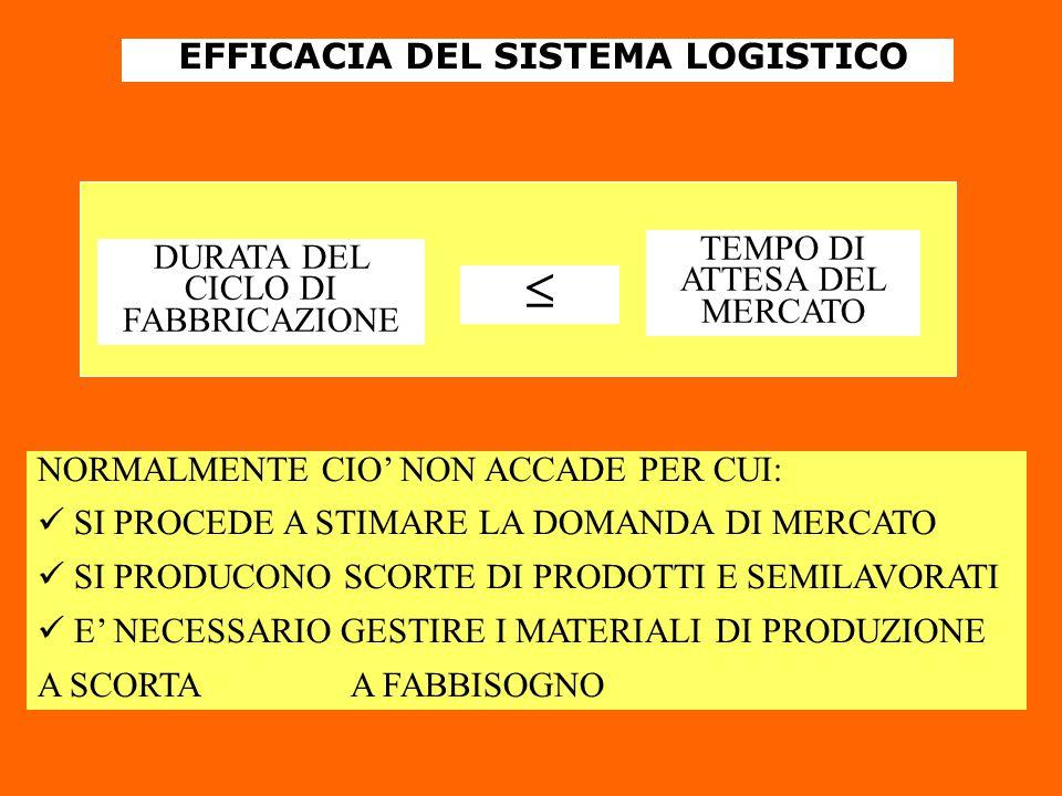 EFFICACIA DEL SISTEMA LOGISTICO