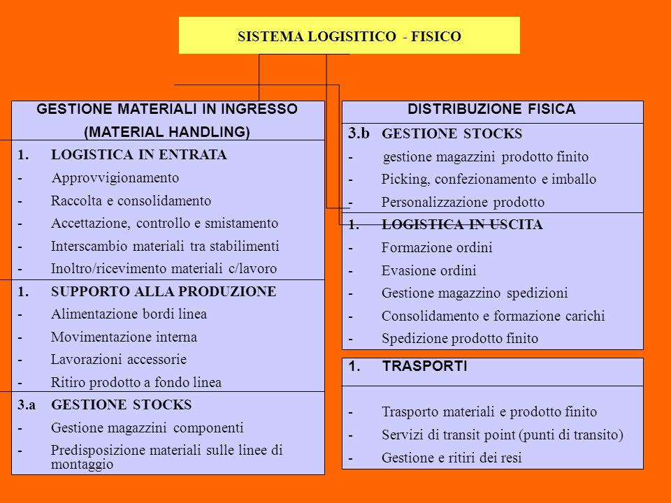 SISTEMA LOGISITICO - FISICO