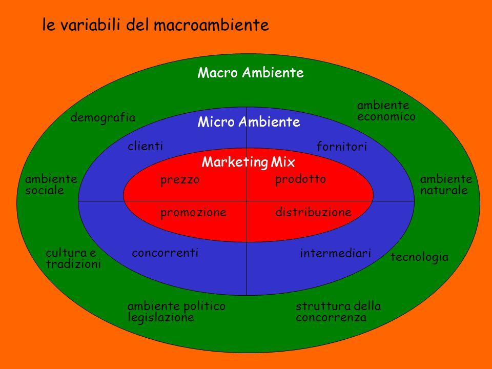 le variabili del macroambiente