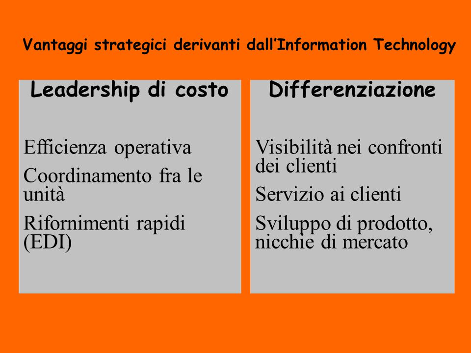 Vantaggi strategici derivanti dall'Information Technology