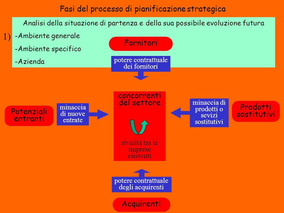 1) Fasi del processo di pianificazione strategica Fornitori