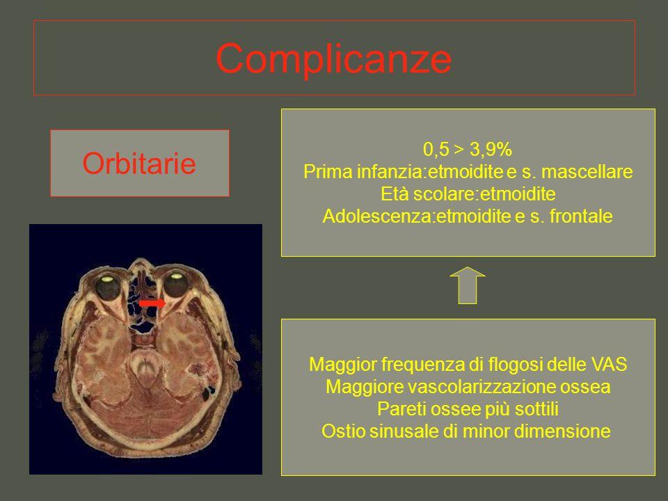 Complicanze Orbitarie 0,5 > 3,9%