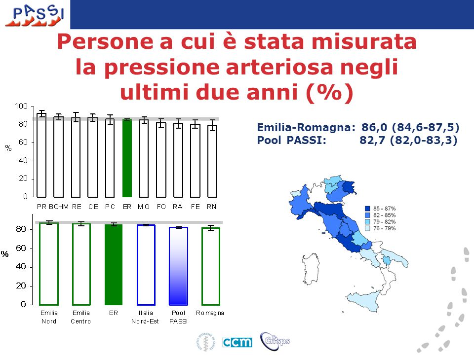 Persone a cui è stata misurata la pressione arteriosa negli ultimi due anni (%)