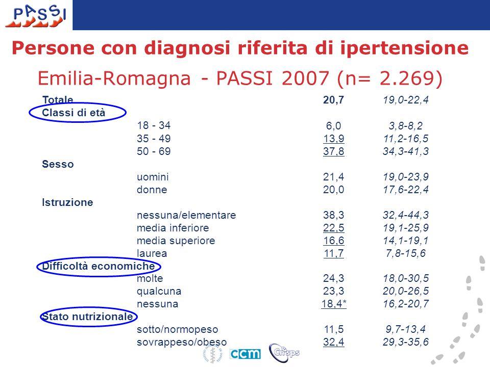 Persone con diagnosi riferita di ipertensione Emilia-Romagna - PASSI 2007 (n= 2.269)
