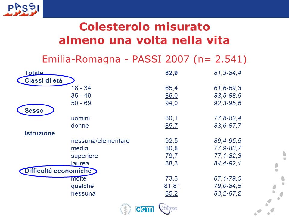 Colesterolo misurato almeno una volta nella vita Emilia-Romagna - PASSI 2007 (n= 2.541)