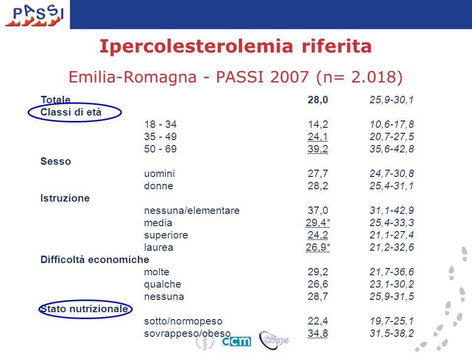 Ipercolesterolemia riferita Emilia-Romagna - PASSI 2007 (n= 2.018)