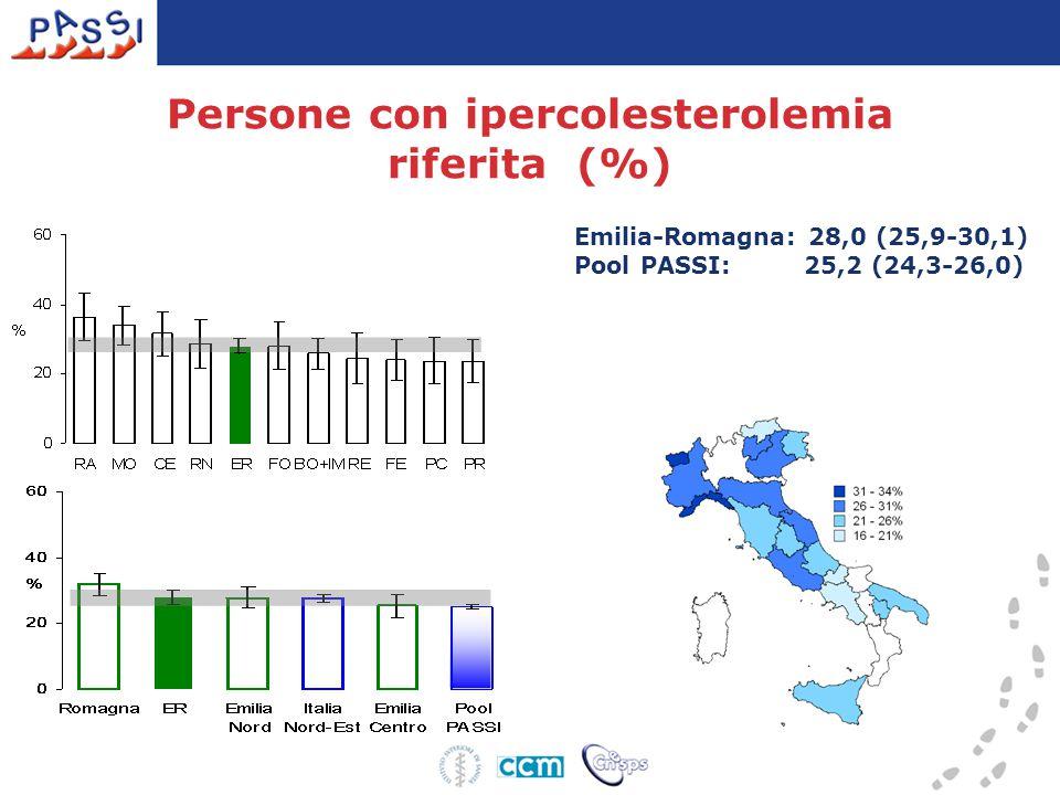 Persone con ipercolesterolemia riferita (%)