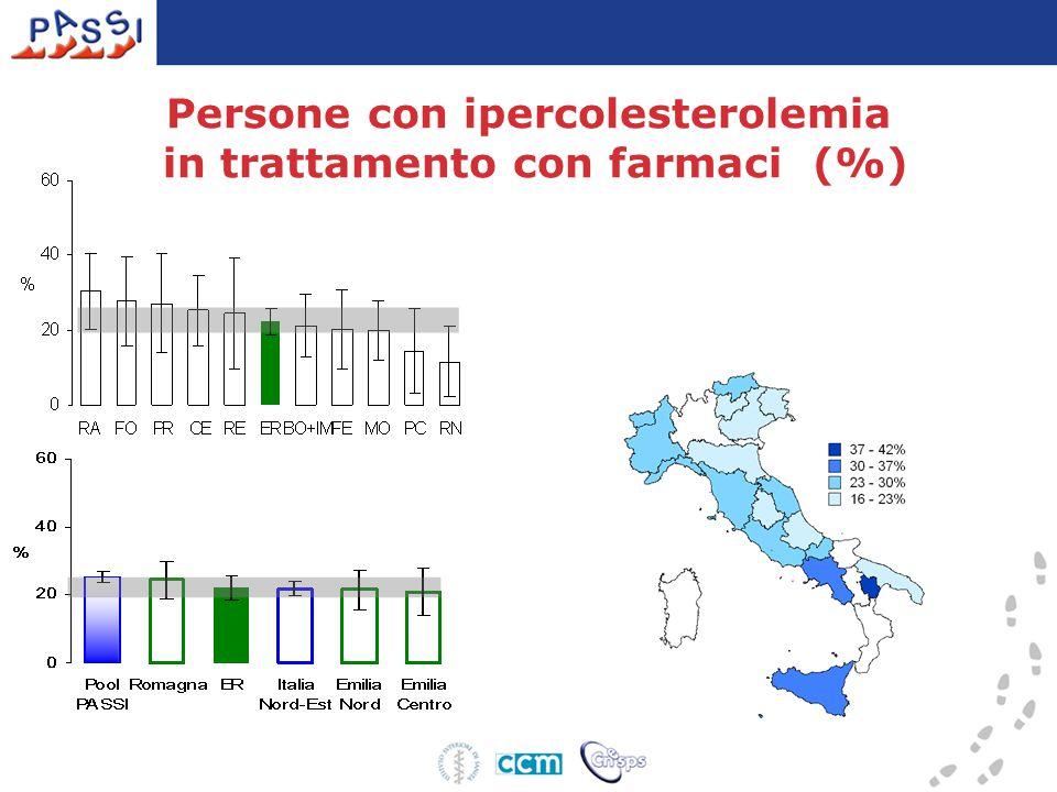 Persone con ipercolesterolemia in trattamento con farmaci (%)