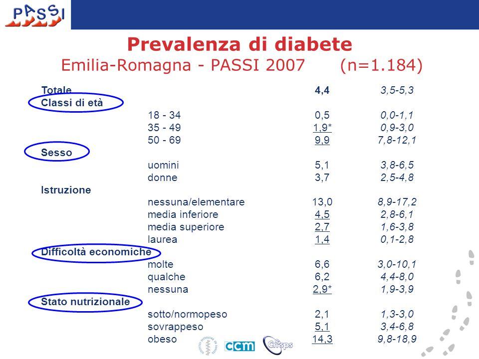 Prevalenza di diabete Emilia-Romagna - PASSI 2007 (n=1.184)