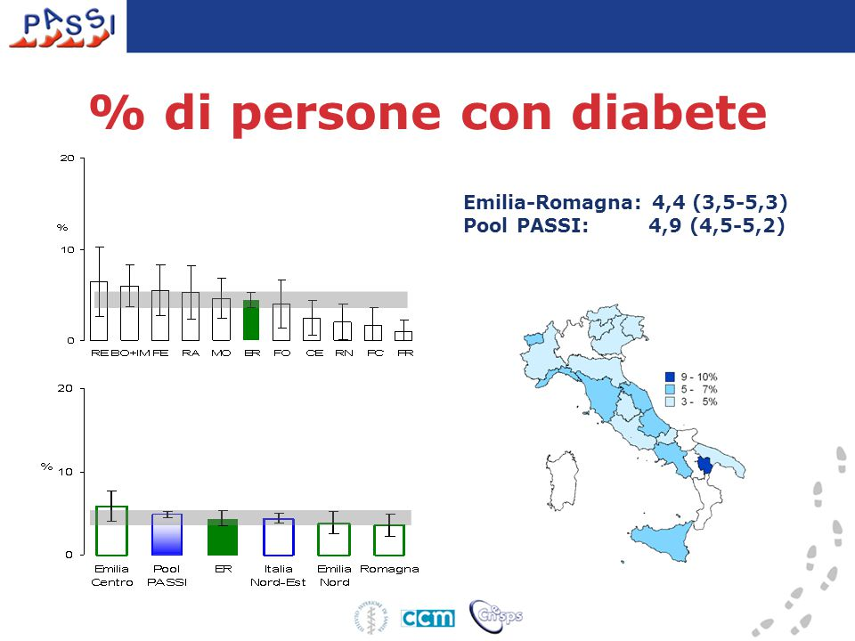 % di persone con diabete