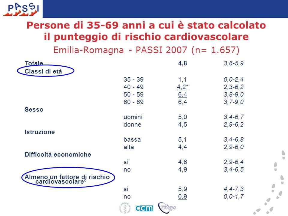 Persone di 35-69 anni a cui è stato calcolato il punteggio di rischio cardiovascolare Emilia-Romagna - PASSI 2007 (n= 1.657)