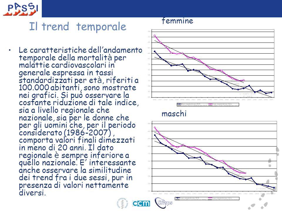 Il trend temporale femmine