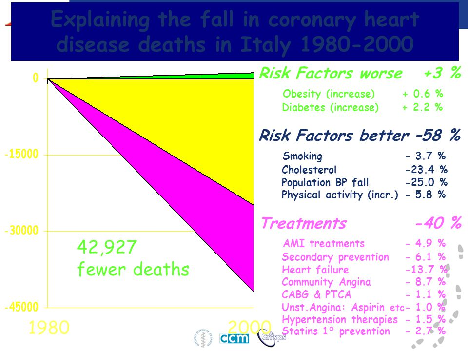 Explaining the fall in coronary heart disease deaths in Italy 1980-2000