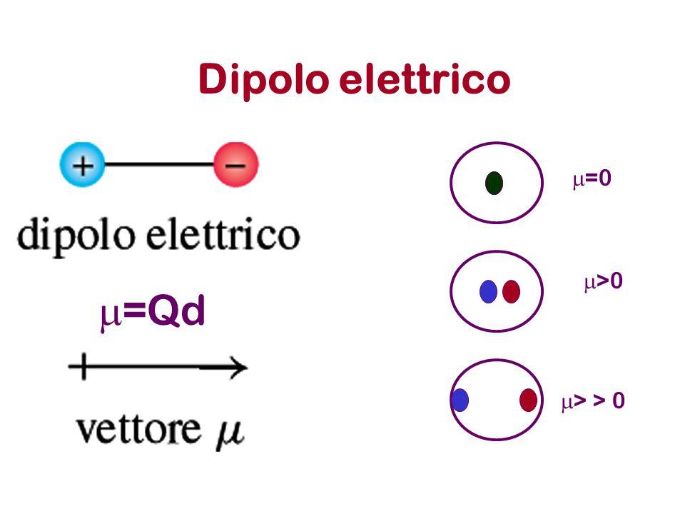 Dipolo elettrico m=0 m>0 m=Qd m> > 0