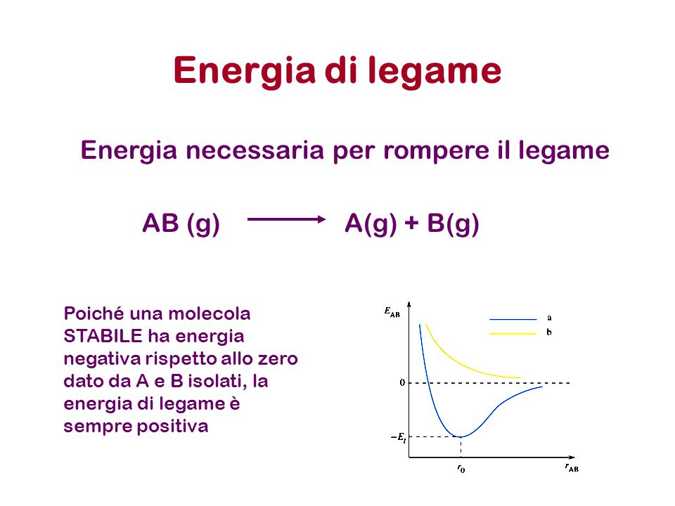 Energia di legame Energia necessaria per rompere il legame