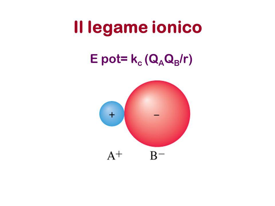 Il legame ionico E pot= kc (QAQB/r)