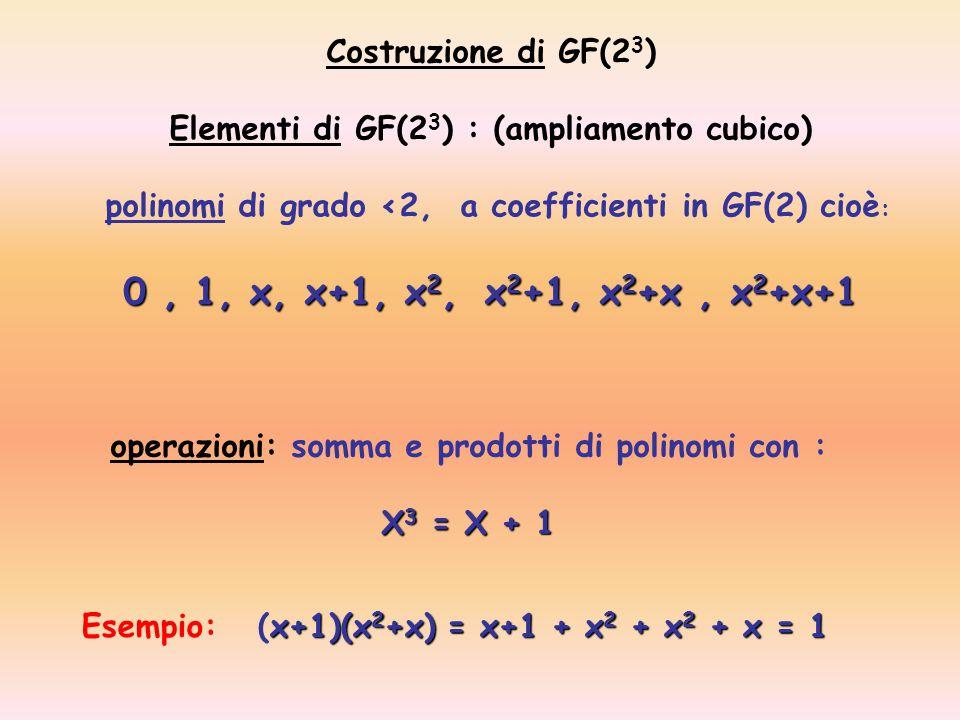 0 , 1, x, x+1, x2, x2+1, x2+x , x2+x+1 Costruzione di GF(23)