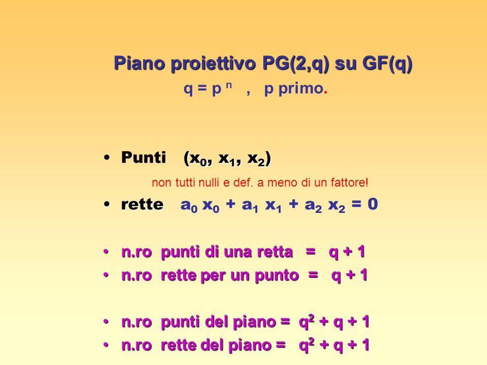 Piano proiettivo PG(2,q) su GF(q)