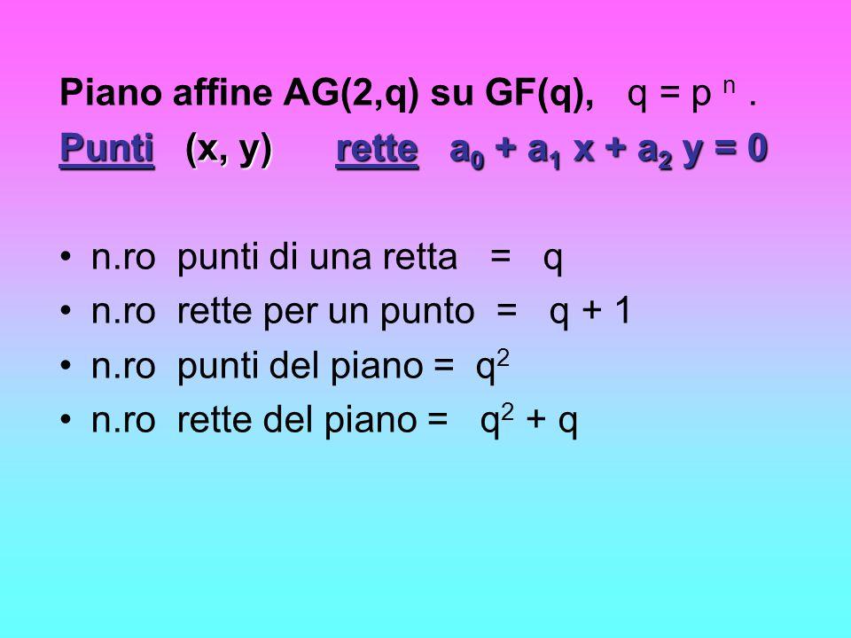 Piano affine AG(2,q) su GF(q), q = p n .