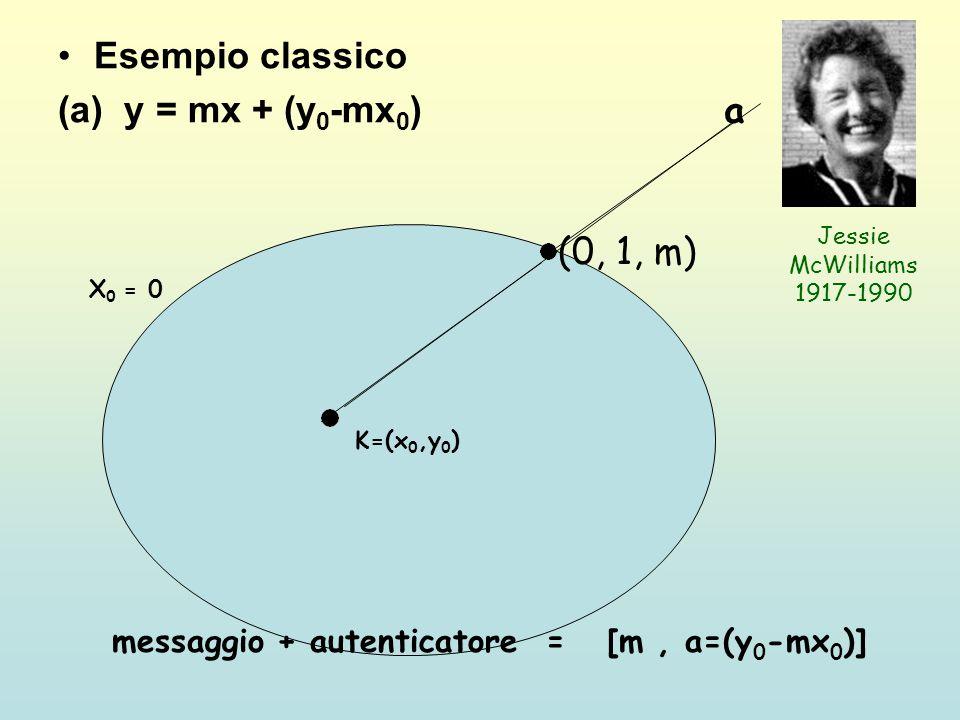 Esempio classico (a) y = mx + (y0-mx0) a (0, 1, m)