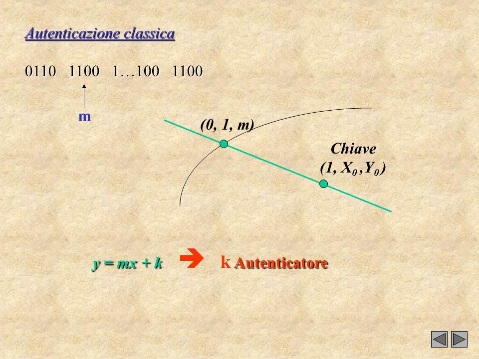 Autenticazione classica 0110 1100 1…100 1100