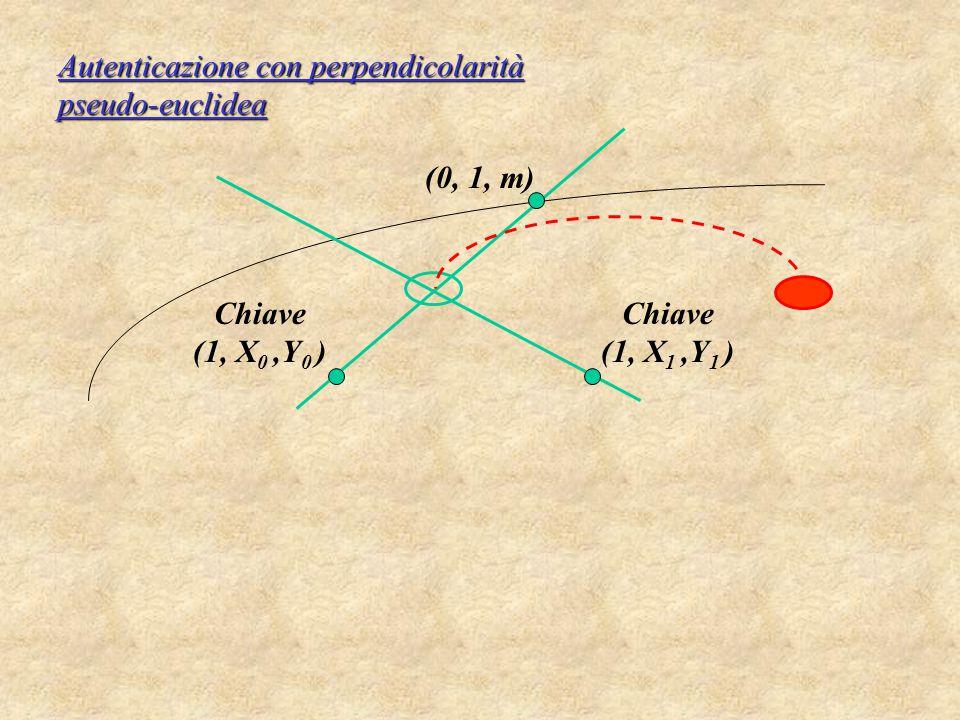 Autenticazione con perpendicolarità pseudo-euclidea