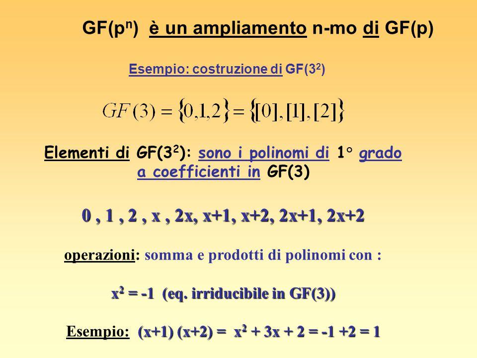 GF(pn) è un ampliamento n-mo di GF(p)