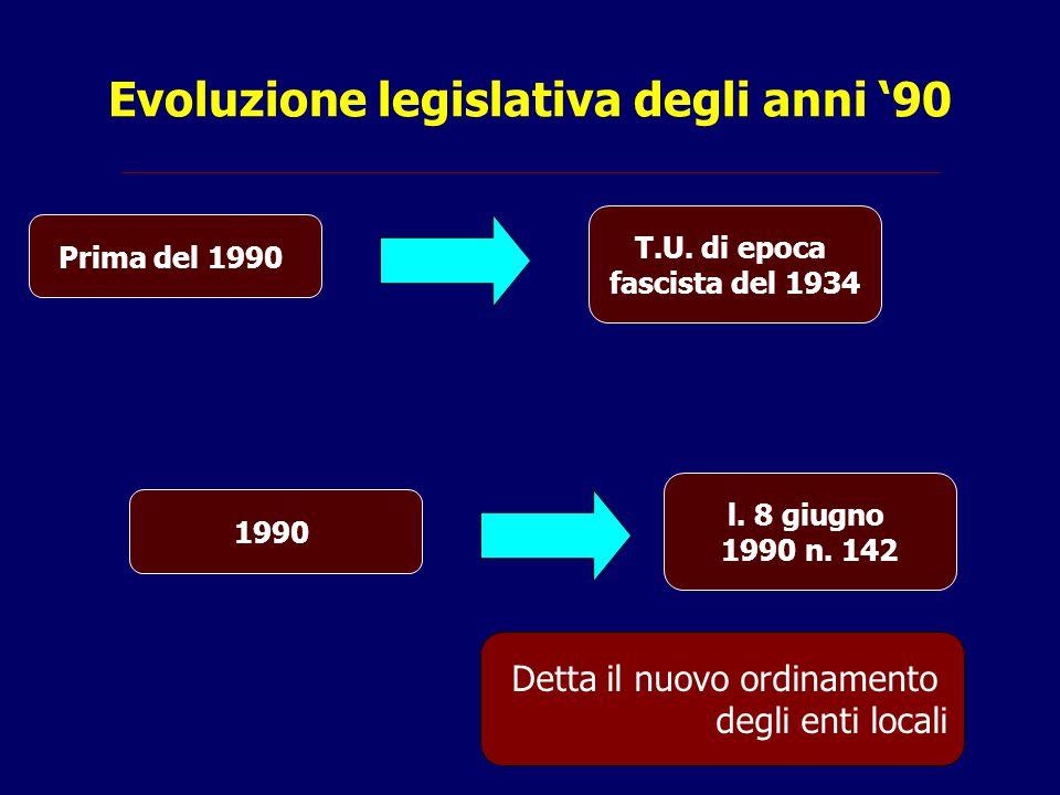 Evoluzione legislativa degli anni '90