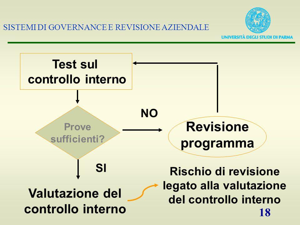 legato alla valutazione del controllo interno