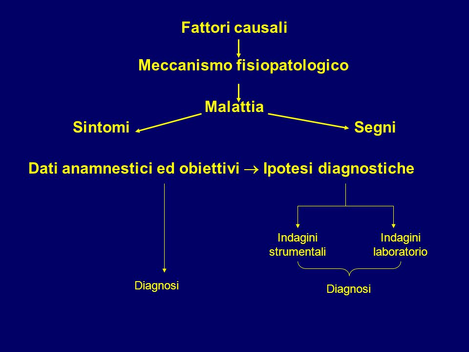 Meccanismo fisiopatologico
