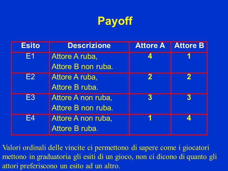 Payoff Esito Descrizione Attore A Attore B E1 Attore A ruba,