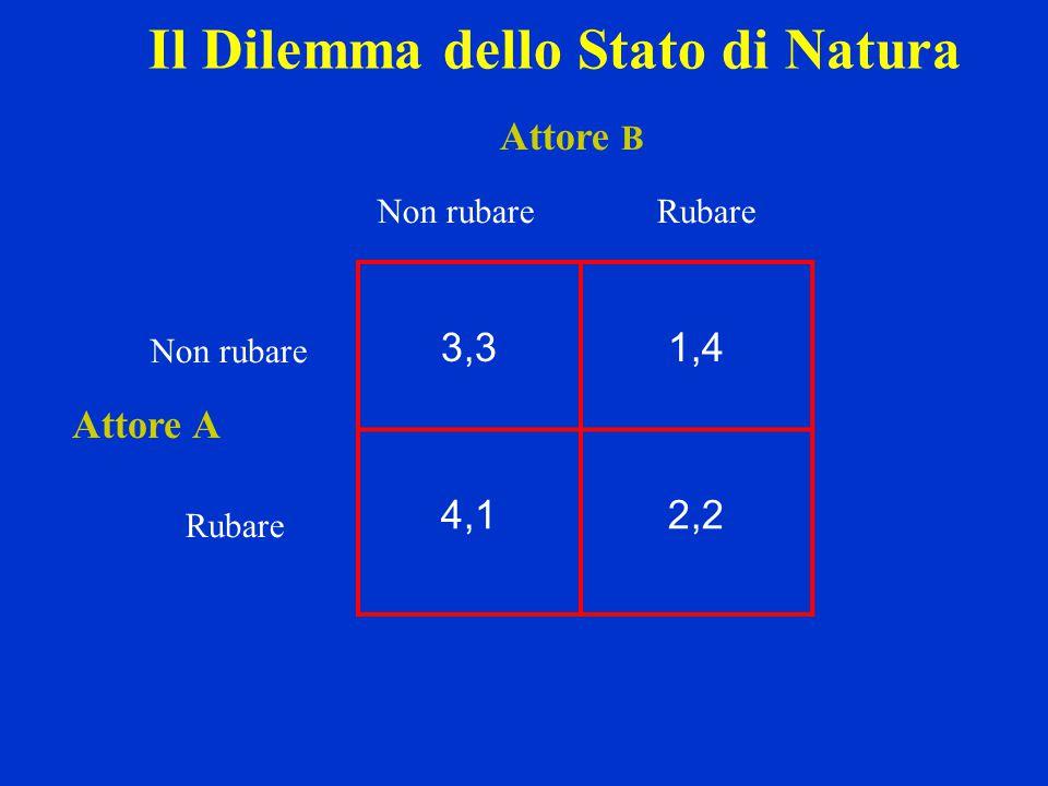 Il Dilemma dello Stato di Natura