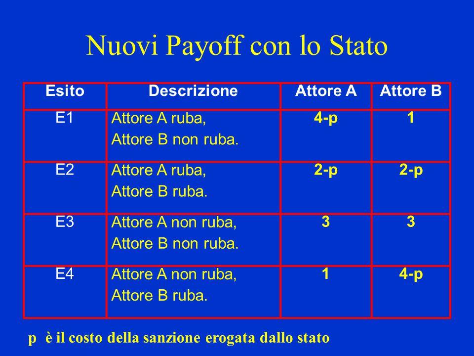 Nuovi Payoff con lo Stato