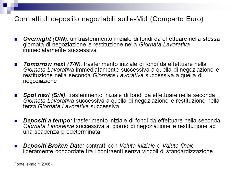 Contratti di deposiito negoziabili sull'e-Mid (Comparto Euro)