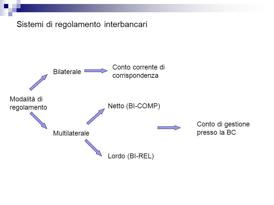 Sistemi di regolamento interbancari