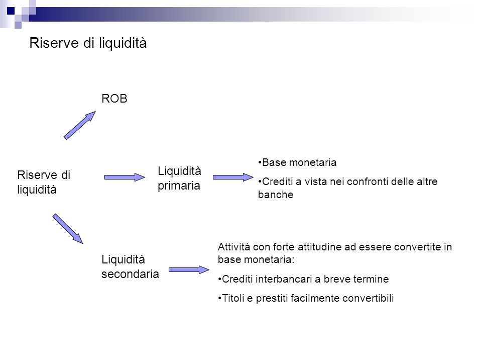 Riserve di liquidità ROB Liquidità primaria Riserve di liquidità