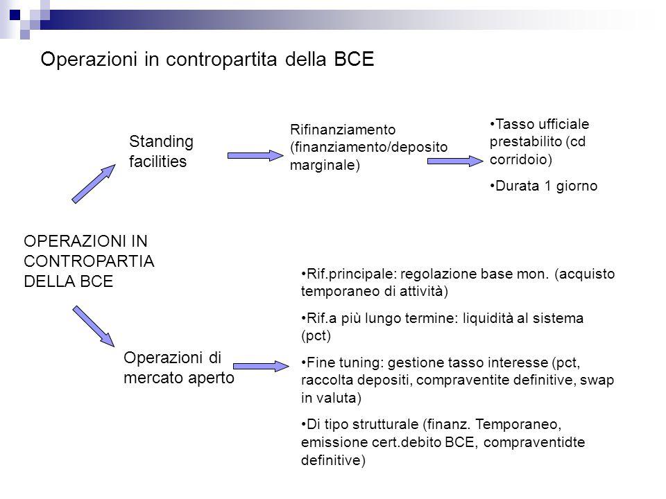 Operazioni in contropartita della BCE